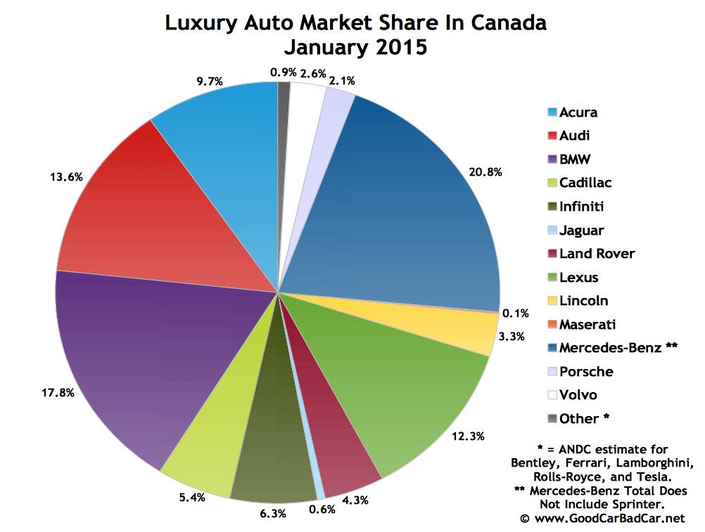 Canada luxury auto brand market share chart January 2015