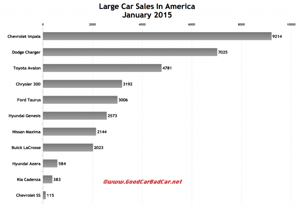 USA large car sales chart January 2015