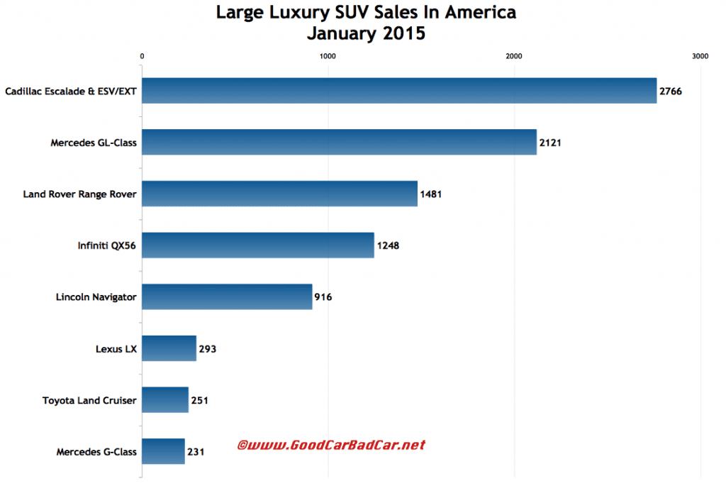 USA large luxury suv sales chart January 2015