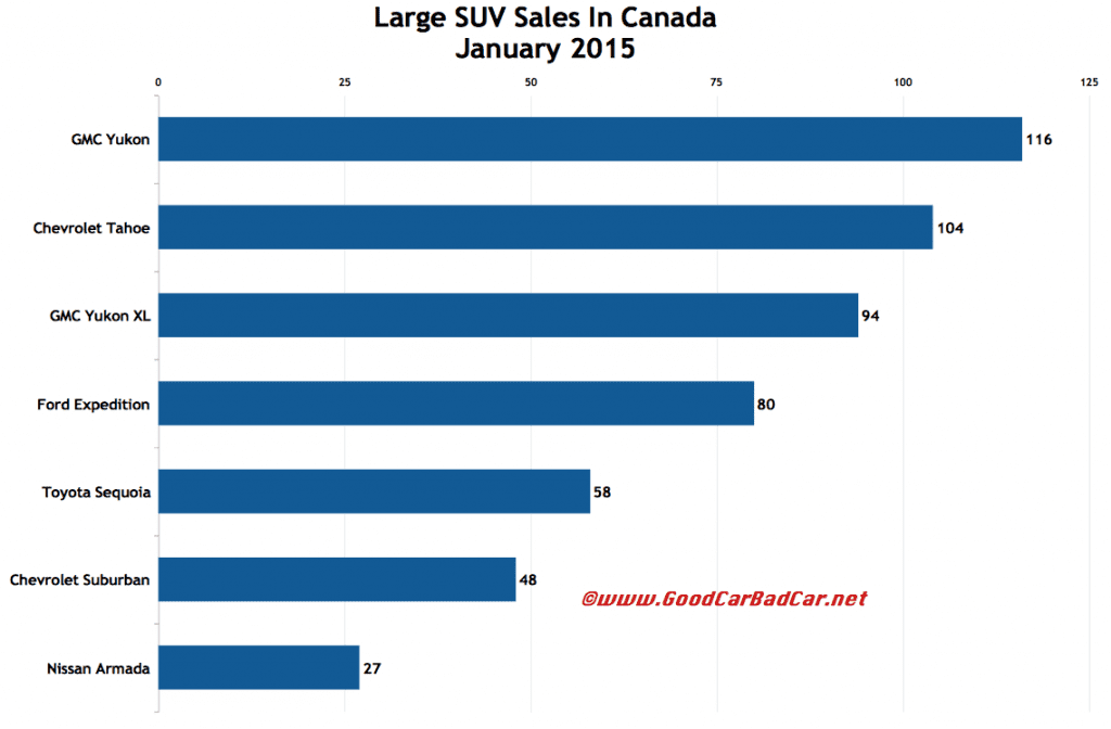 Canada large SUV sales chart January 2015