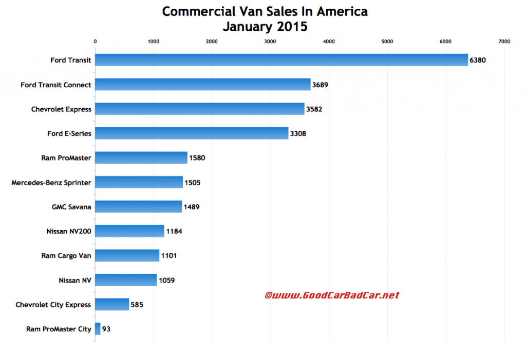 USa commercial van sales chart January 2015