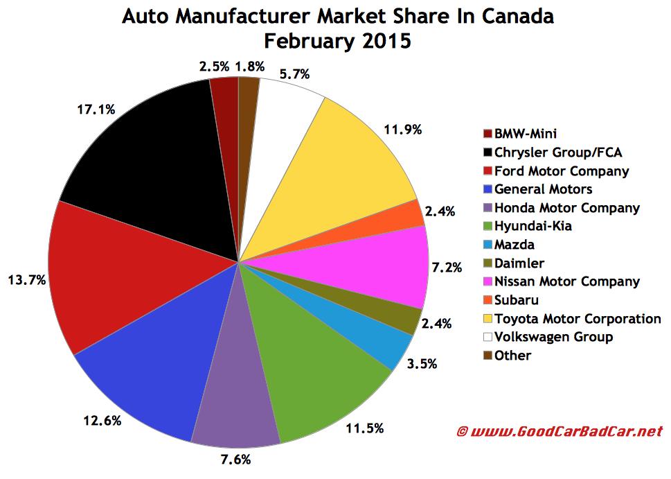 Canada auto brand market share chart February 2015