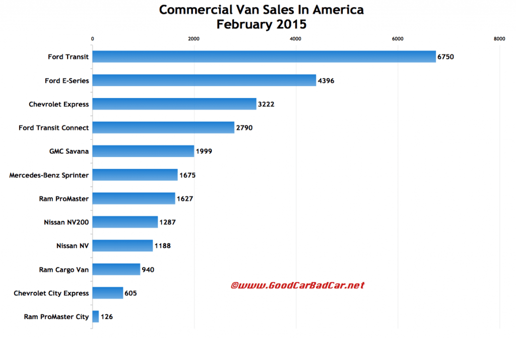 USA commercial van sales chart February 2015