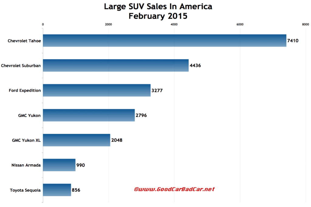 USA large SUV sales chart February 2015