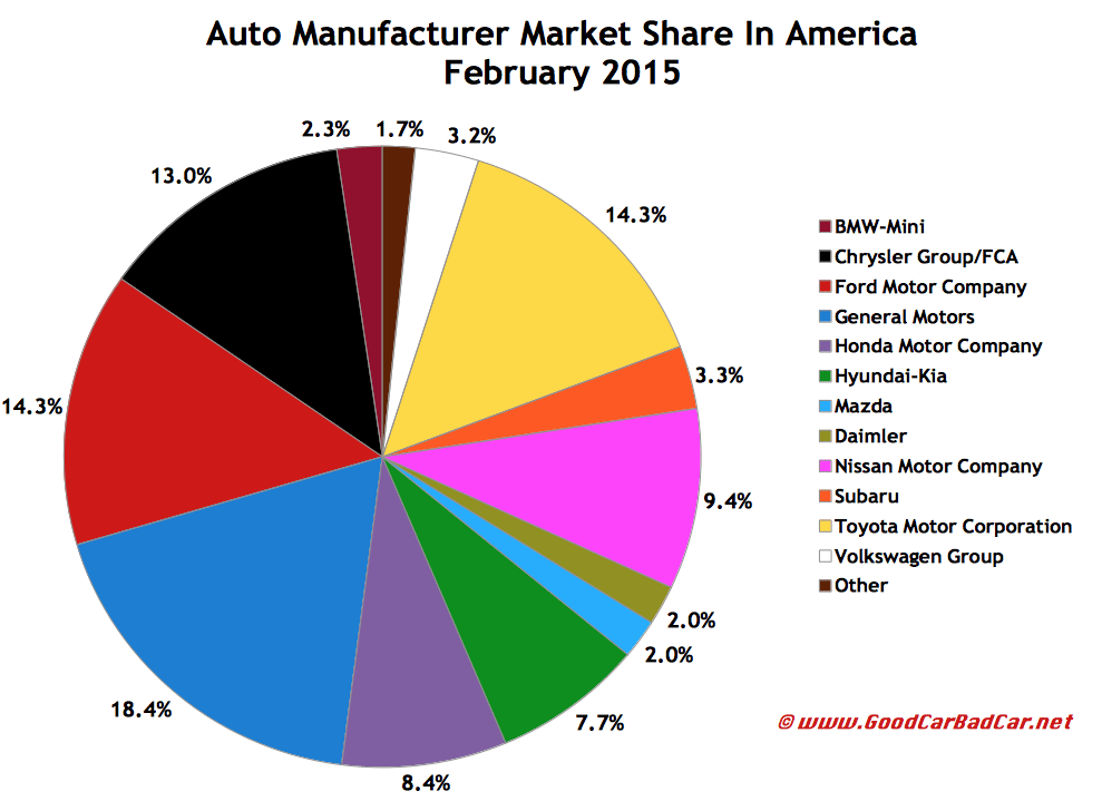 USA auto brand market share chart February 2015