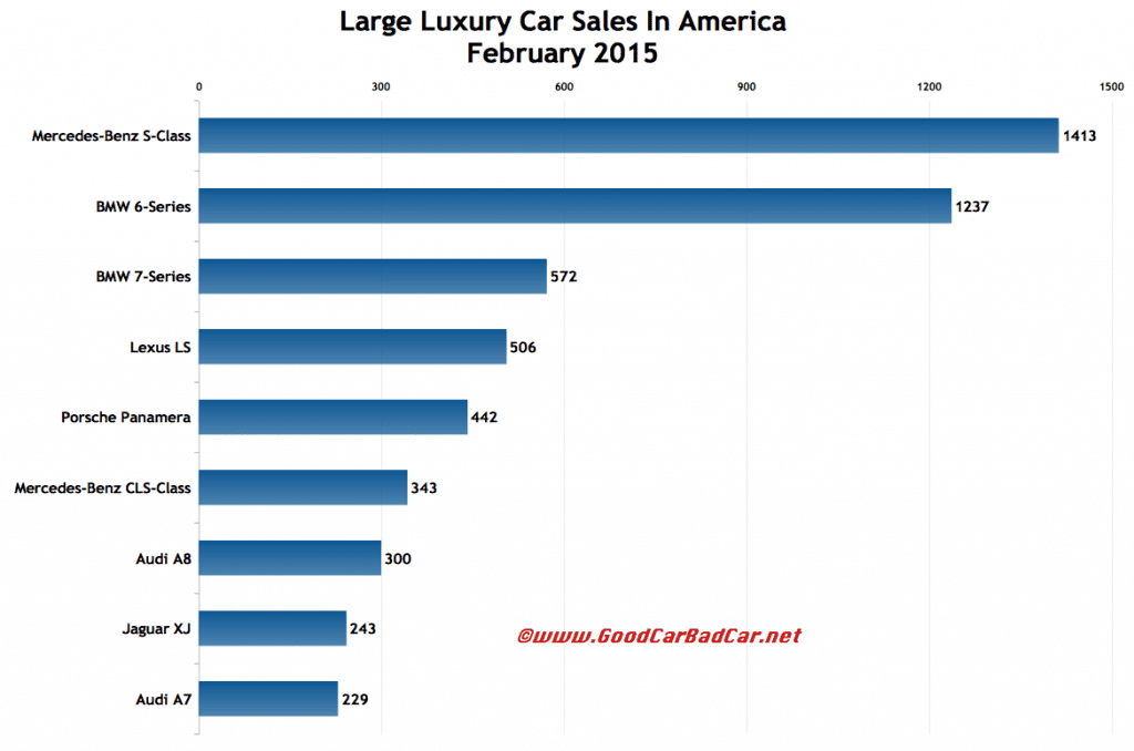USA large luxury car sales chart February 2015
