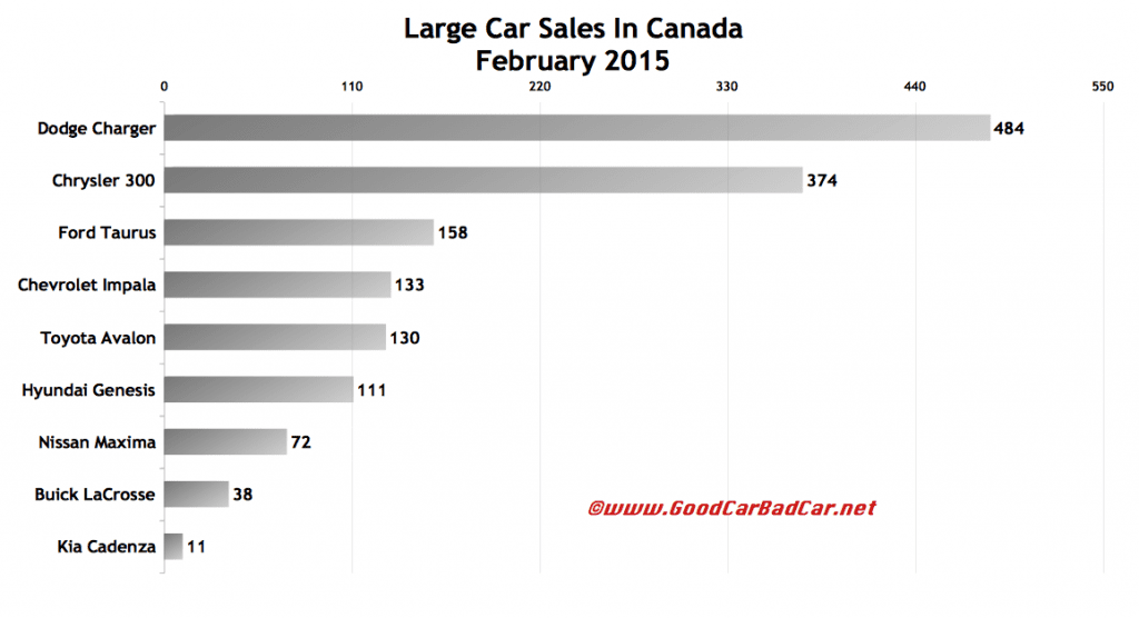 Canada large car sales chart February 2015