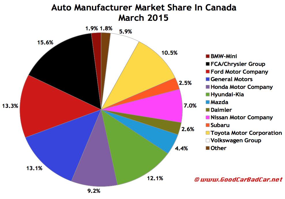 Canada auto sales market share chart March 2015
