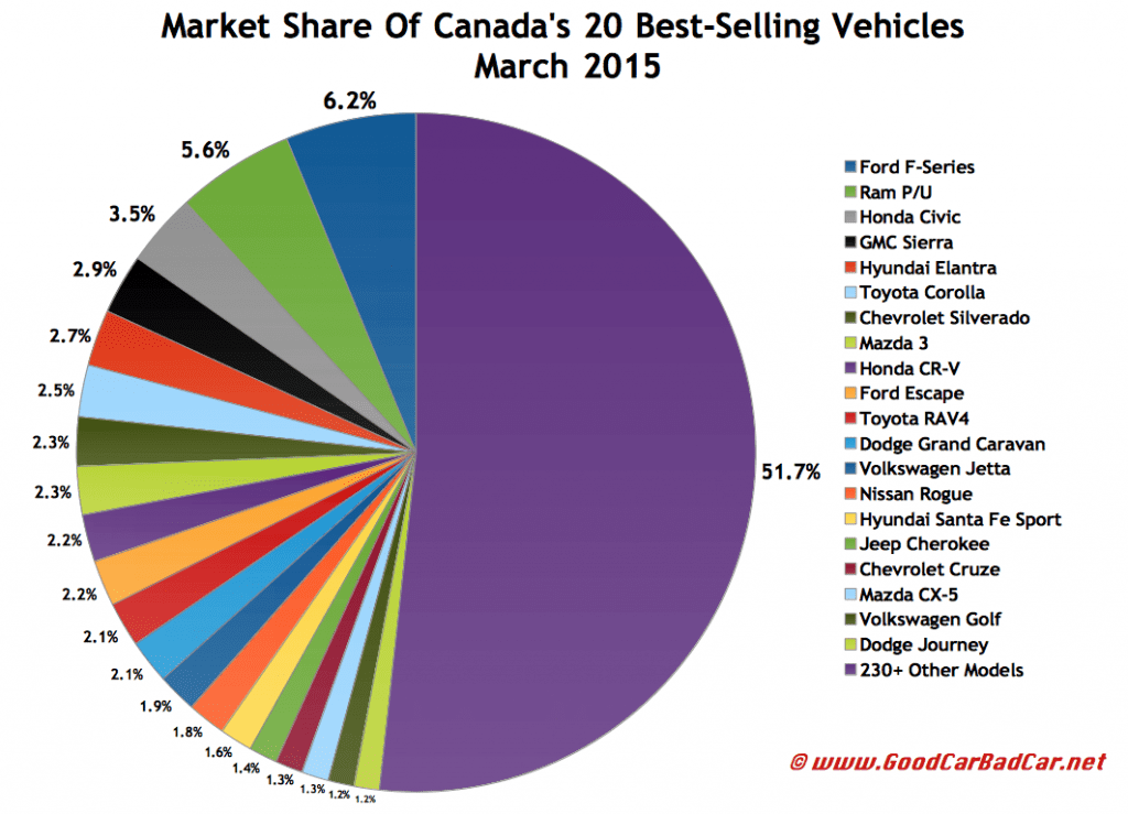 Canada best-selling autos market share chart March 2015