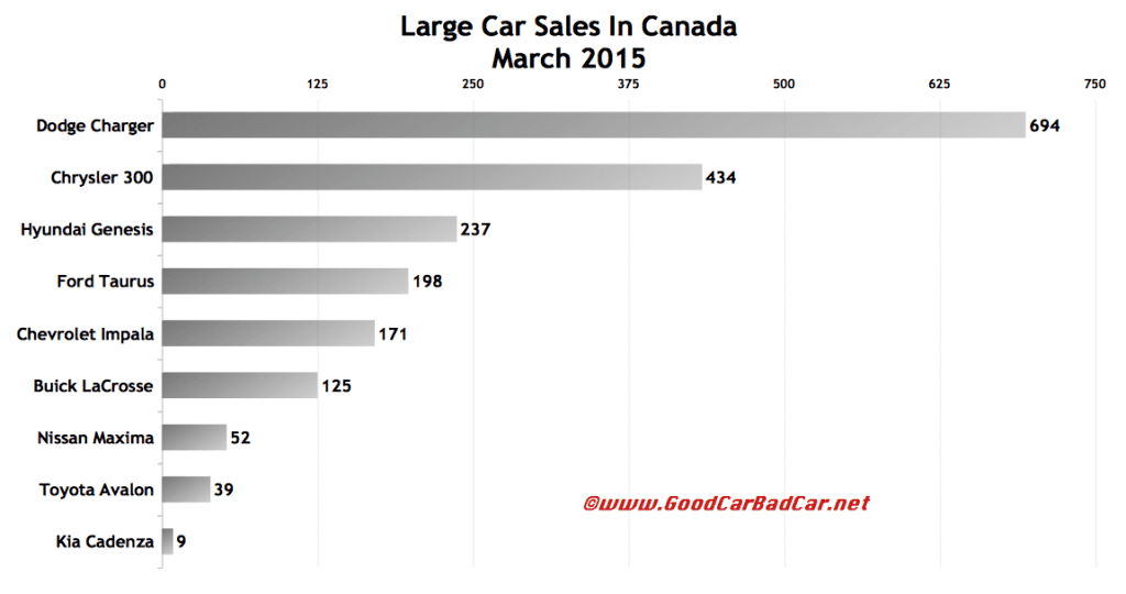 Canada large luxury car sales chart March 2015
