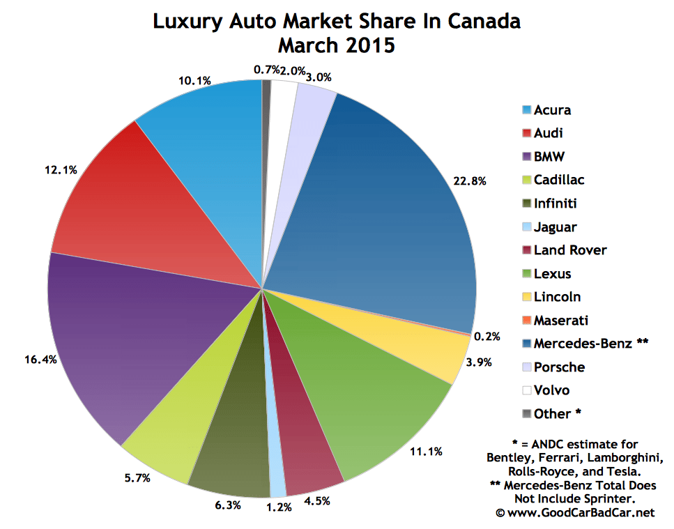 Canada luxury auto brand market share chart March 2015