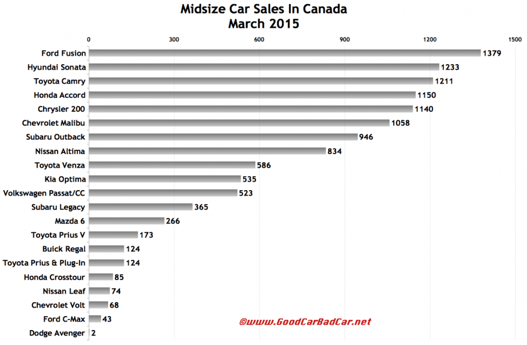 Canada March 2015 midsize car sales chart