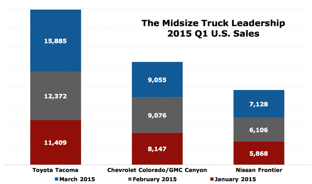 USA small/midsize truck sales chart March 2015