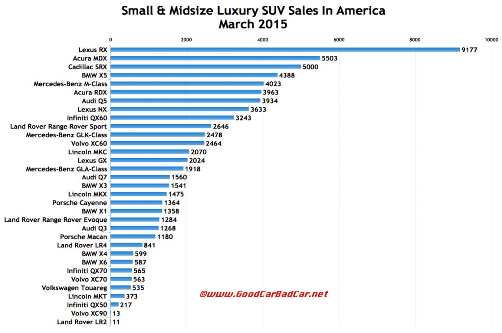USA March 2015 luxury SUV sales chart