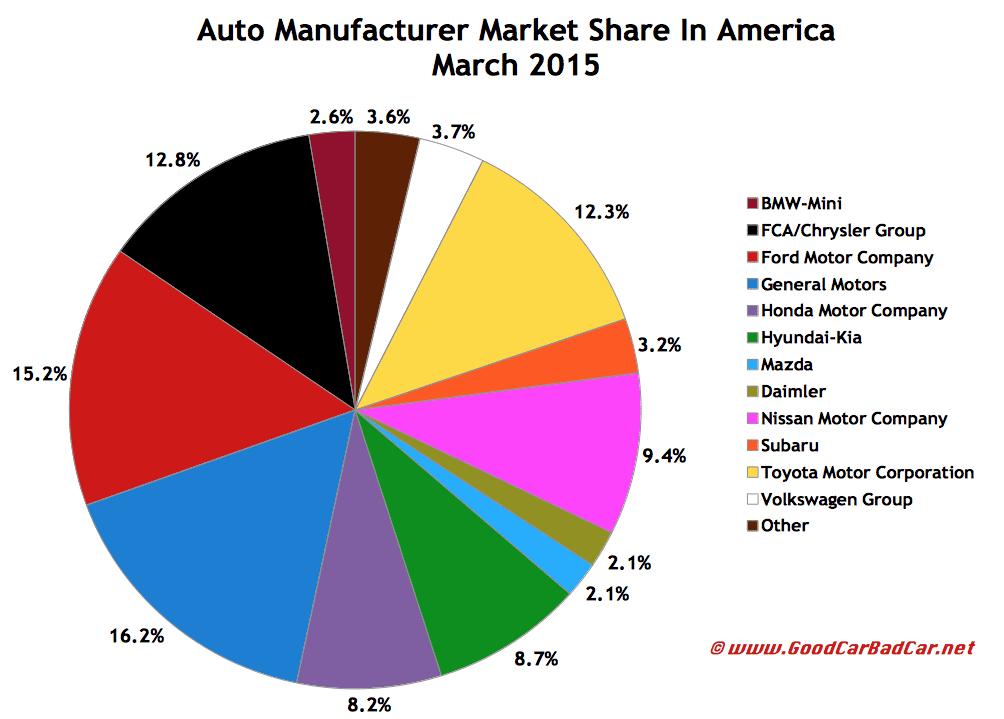 USA auto brand market share sales chart March 2015