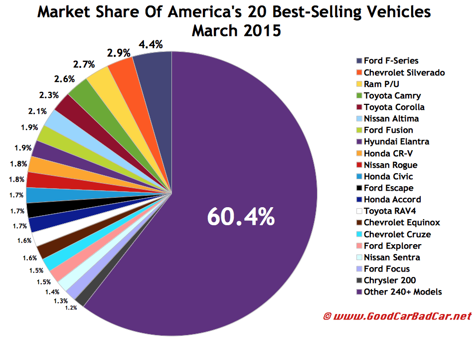 USA best-selling autos market share chart March 2015