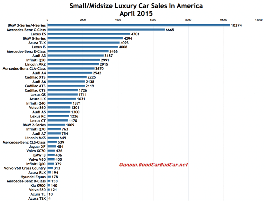 USA April 2015 luxury car sales chart
