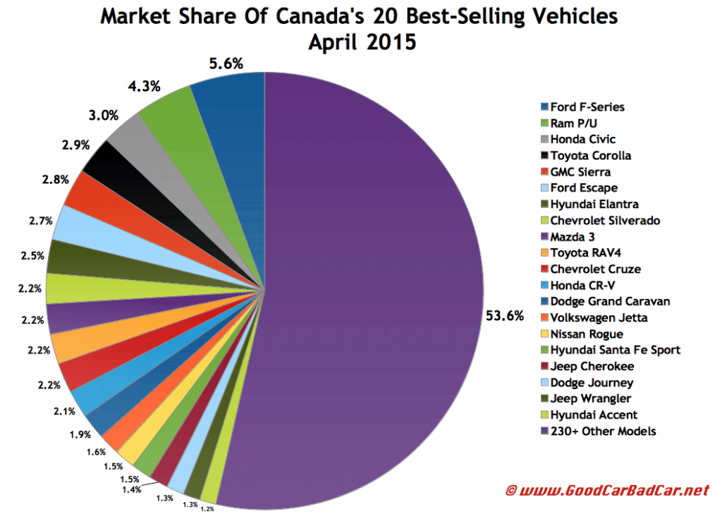 Canada best-selling autos market share chart April 2015