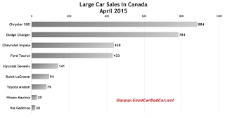 Canada large car sales chart April 2015