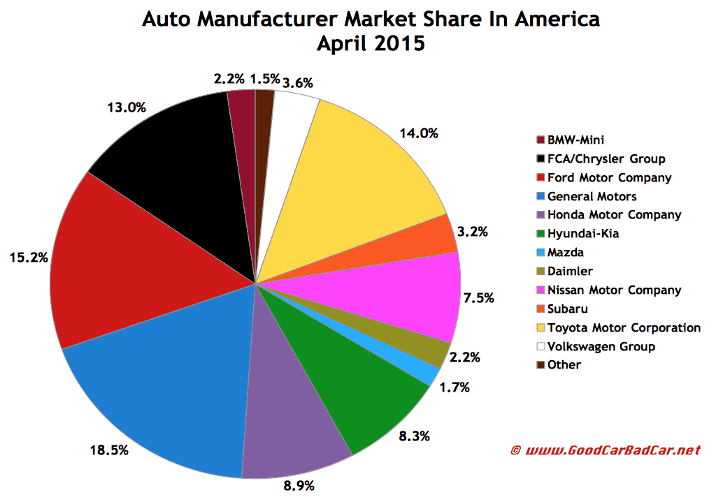 USA auto brand market share sales chart April 2015
