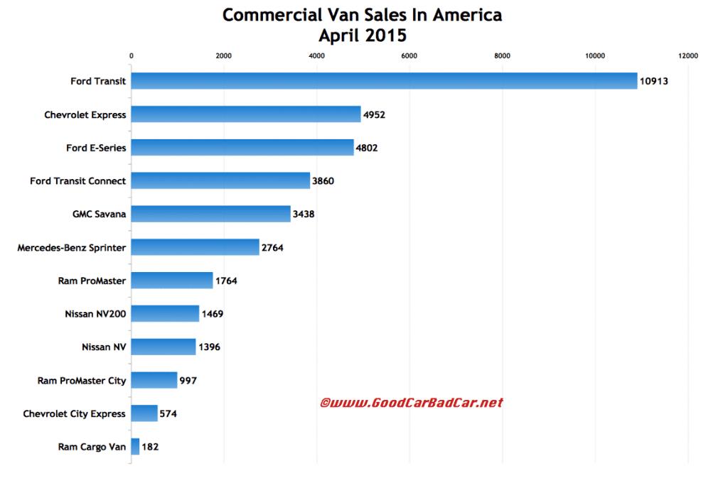USA commercial van sales chart April 2015