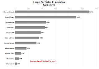 USA April 2015 large car sales chart