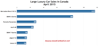 Canada large luxury car sales chart April 2015