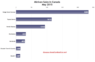 Canada minivan sales chart May 2015