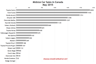 Canada midsize car sales chart May 2015