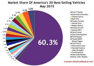 USA best-selling autos market share chart May 2015