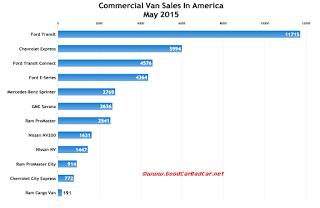 USA commercial van sales chart May 2015
