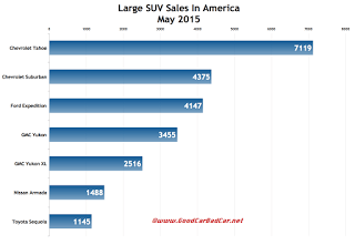 USA full-size SUV sales chart May 2015