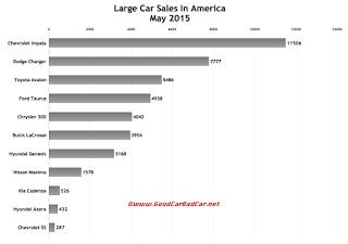 USA large car sales chart May 2015
