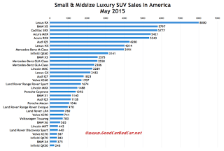 USA luxury SUV sales chart May 2015
