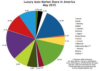 USA luxury auto brand market share chart May 2015