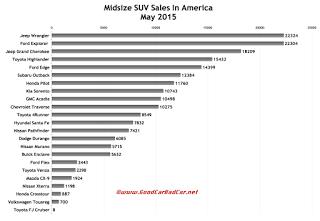 USA midsize SUV sales chart May 2015