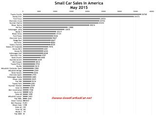 USA small car sales chart May 2015