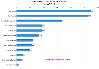 Canada commercial van sales chart June 2015