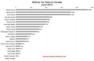 Canada midsize car sales chart June 2015