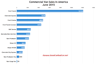 USA commercial van sales chart June 2015