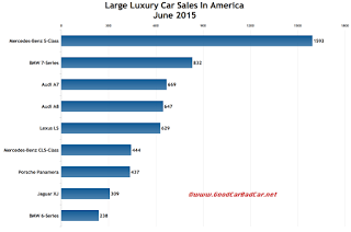 USA large luxury car sales chart June 2015