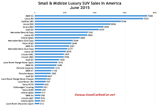 USA luxury SUV sales chart June 2015