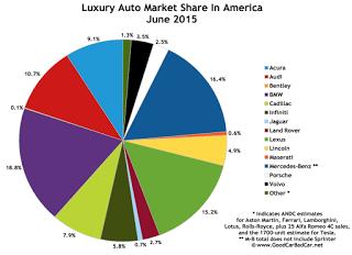 USA luxury auto brand market share chart June 2015