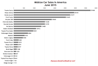 USA midsize car sales chart June 2015