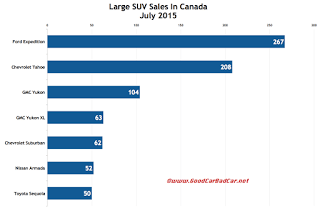 Canada large SUV sales chart July 2015