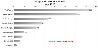 Canada large car sales chart July 2015