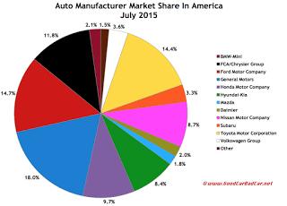 USA July 2015 automaker market share pie chart