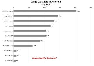 USA large car sales chart July 2015