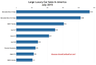 July 2015 USA large luxury car sales chart