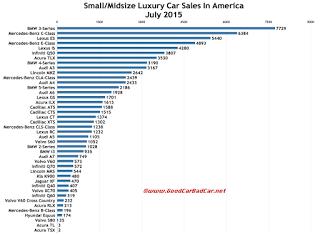 USA luxury car sales chart July 2015